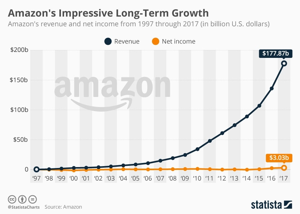 Amazon growth