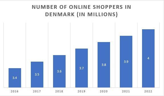 online shoppers denmark