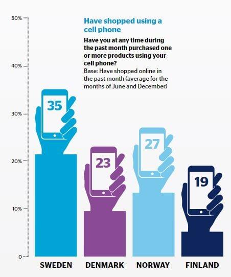 sweden mobile commerce