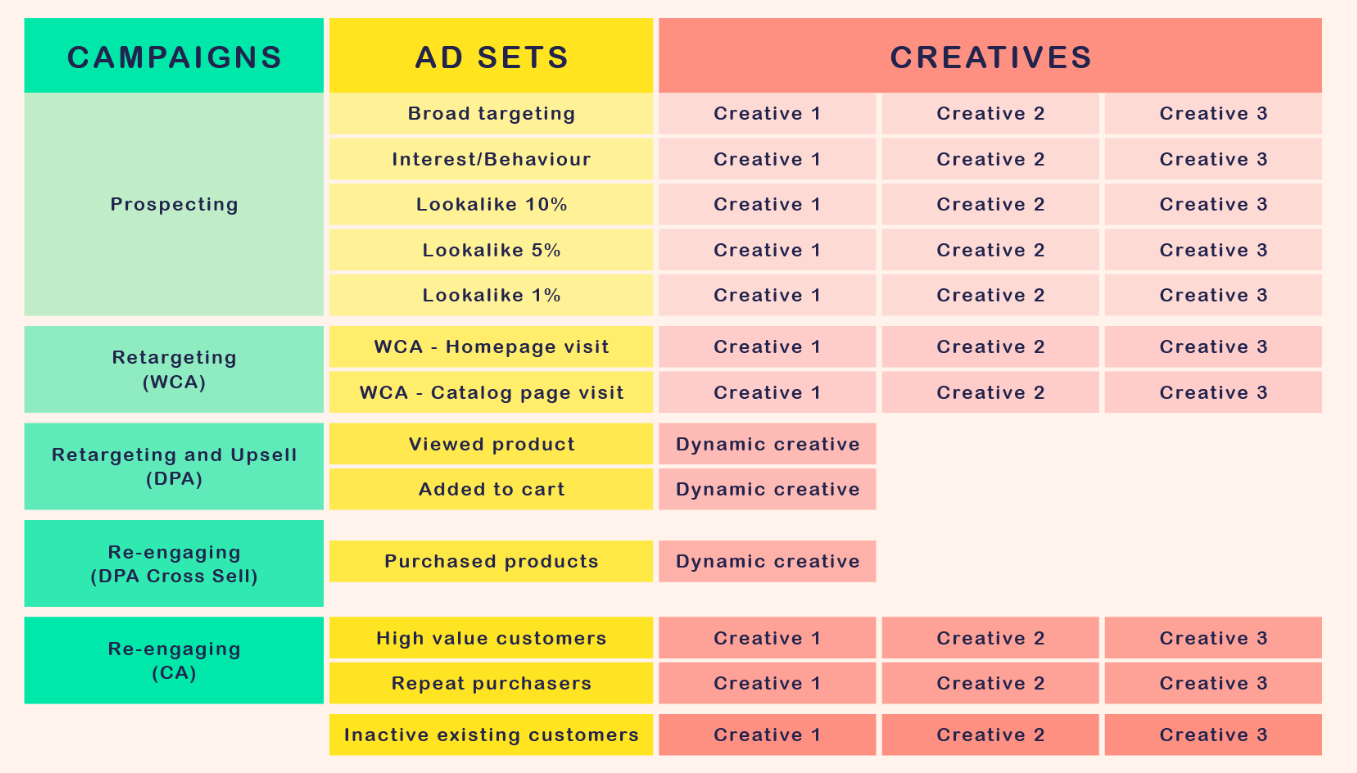 Facebook ad structure