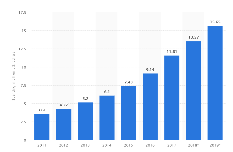 automative industry spending