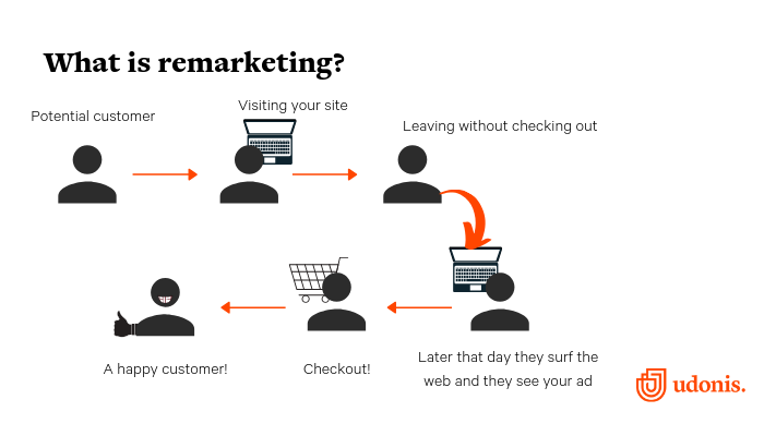 Google_remarketing_campaigns_6