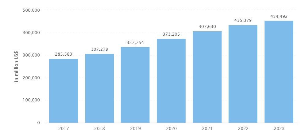 consumer electronics growth