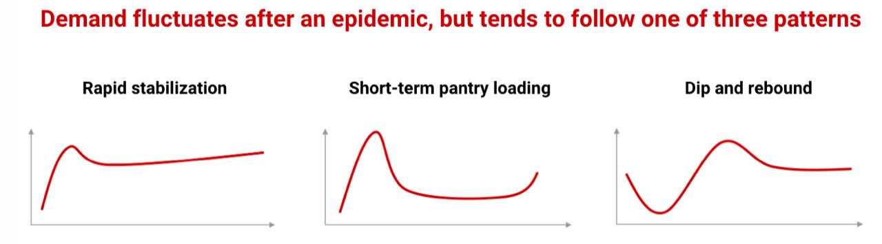 epidemic patterns