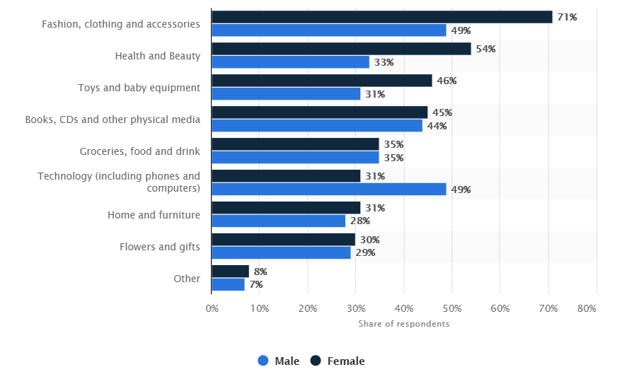 gender share ecommerce categories