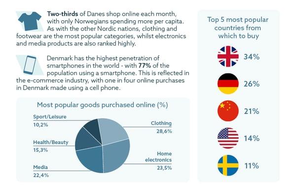 Denmark-Ecommerce-infographic-2