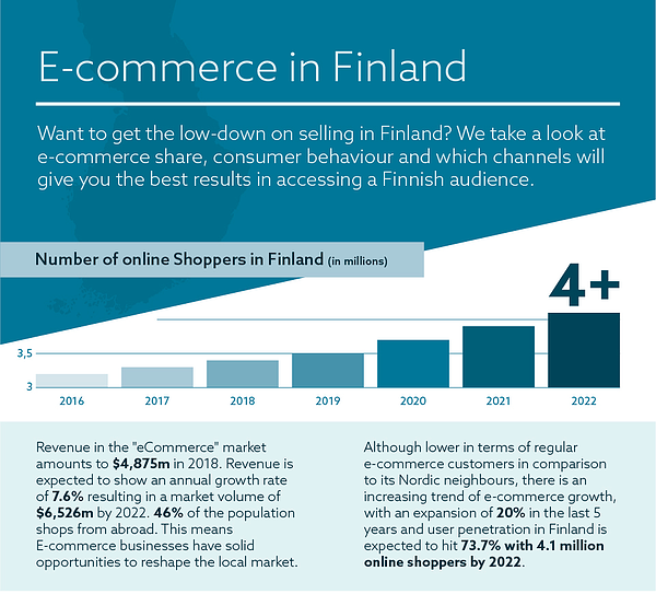 Finland-Ecommerce-infographic-1
