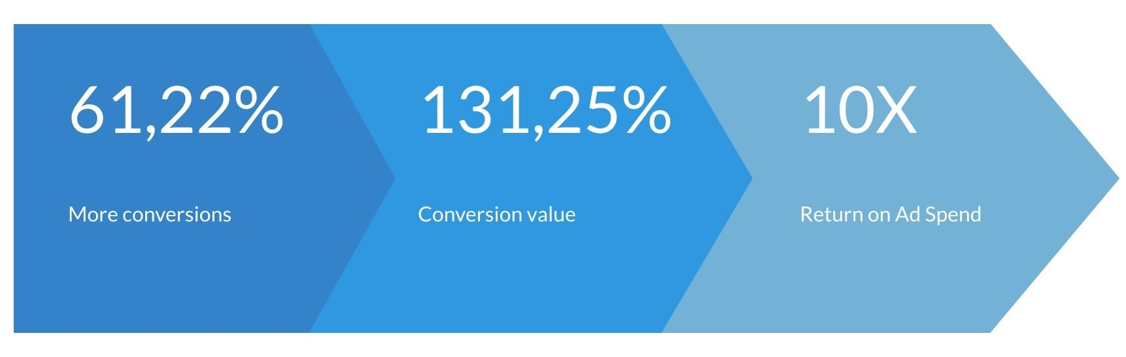Legeakademiet conversion graphic.jpg
