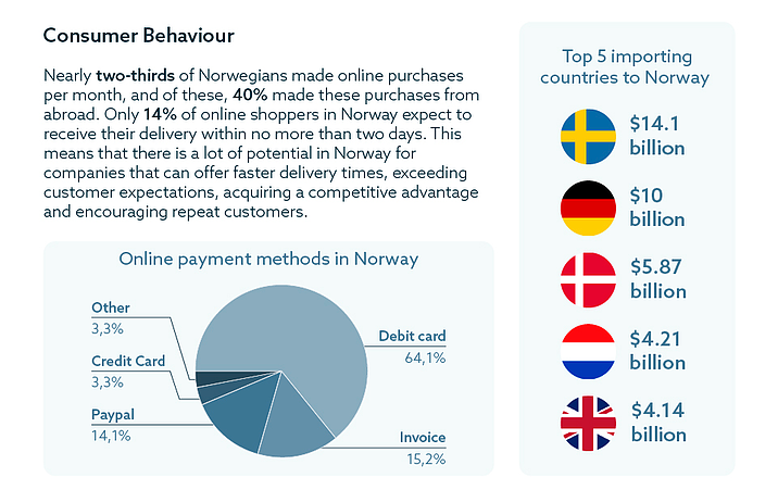 Norway-Ecommerce-infographic-2
