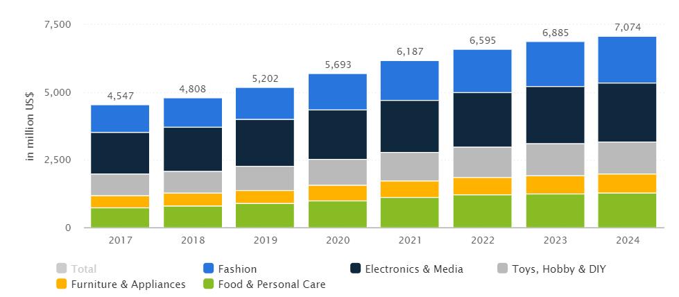 norway ecommerce revenue
