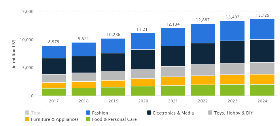 sweden ecommerce growth