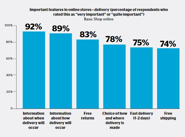 E-commerce in Sweden (Infographic)